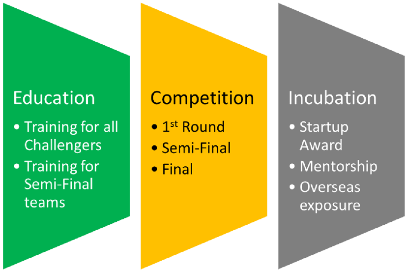 Education; Competition; Incubation